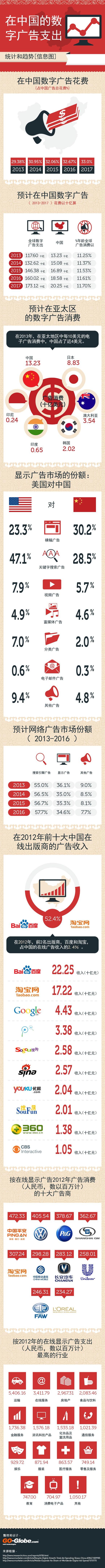 在中国的数字广告支出 — 统计和趋势
