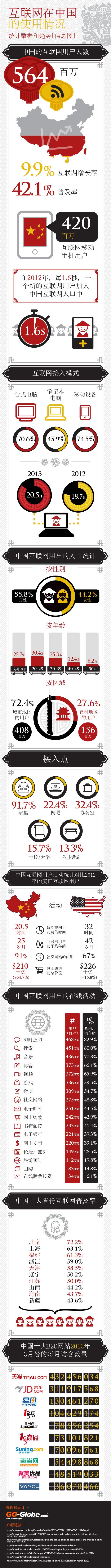 互联网在中国的使用情况 — 统计数据和趋势