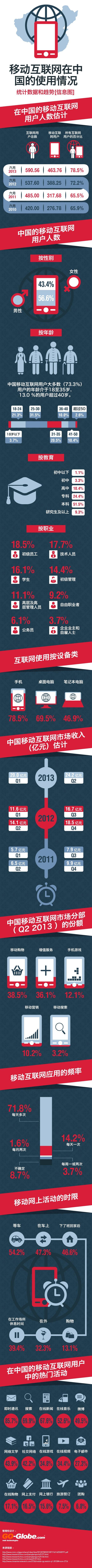 移动互联网在中国的使用情况 — 统计数据和趋势