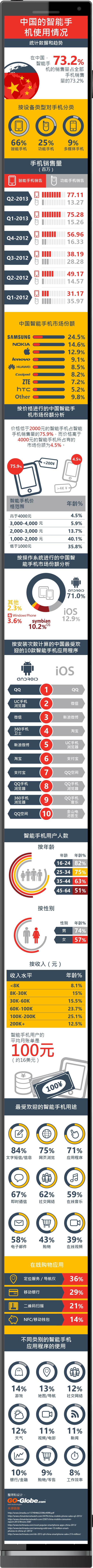中国的智能手机使用情况 —— 统计数据和趋势